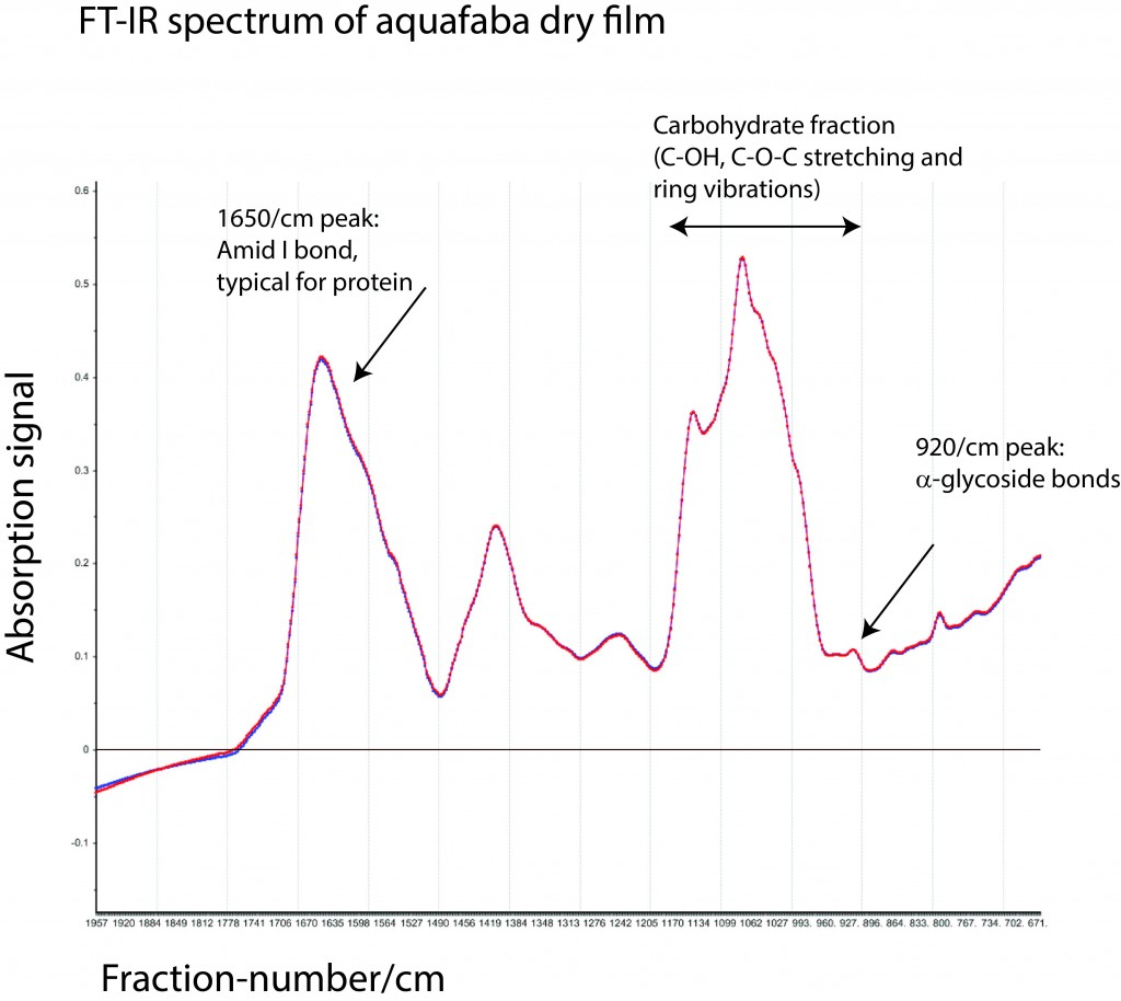 Results of aquafaba dryfilm analysed by FT-IR spectroscopy